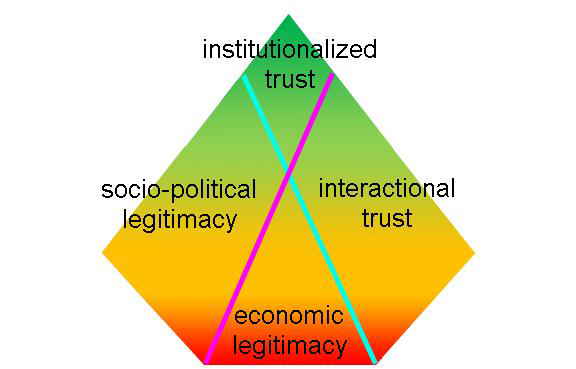 Figure 1: Levels of Social License with the Four Factors that Determine the Proportions of Stakeholders at Each Level (Boutilier & Thomson, 2011)