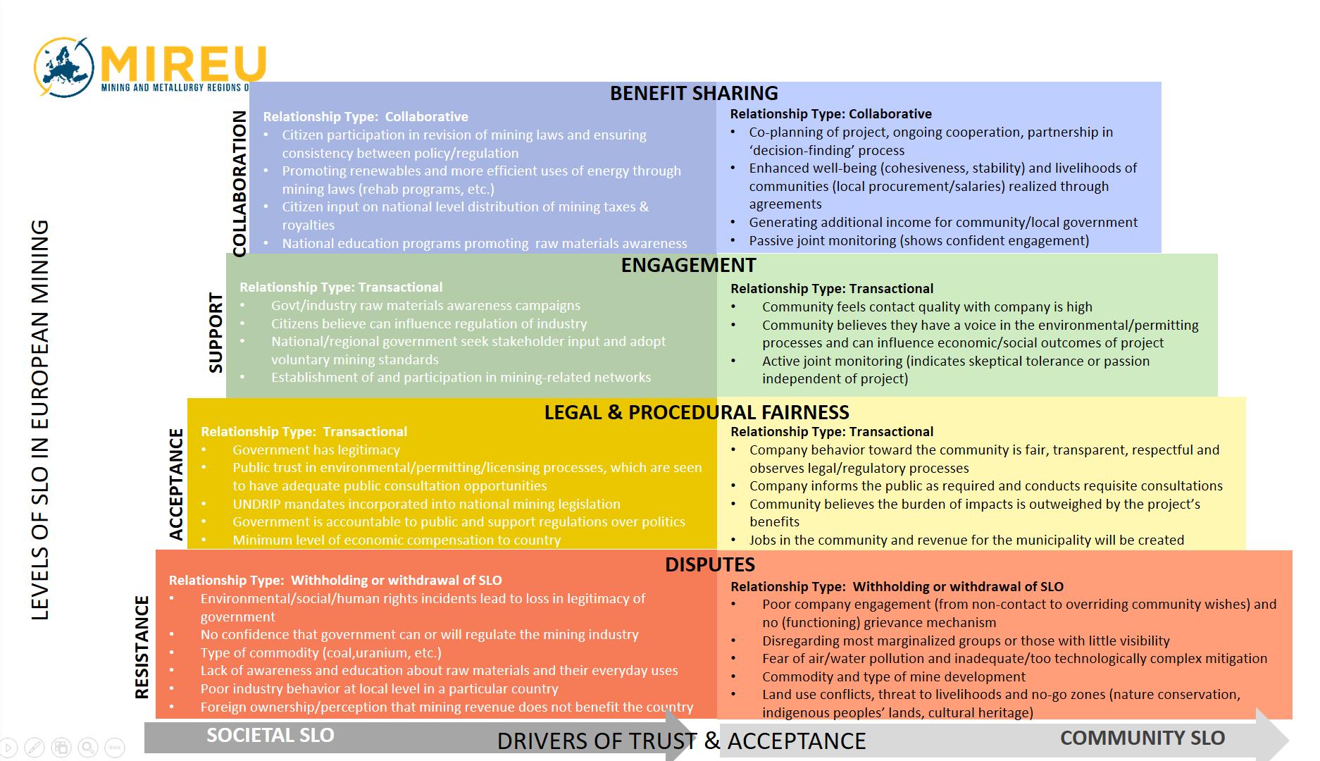 EU MIREU framework