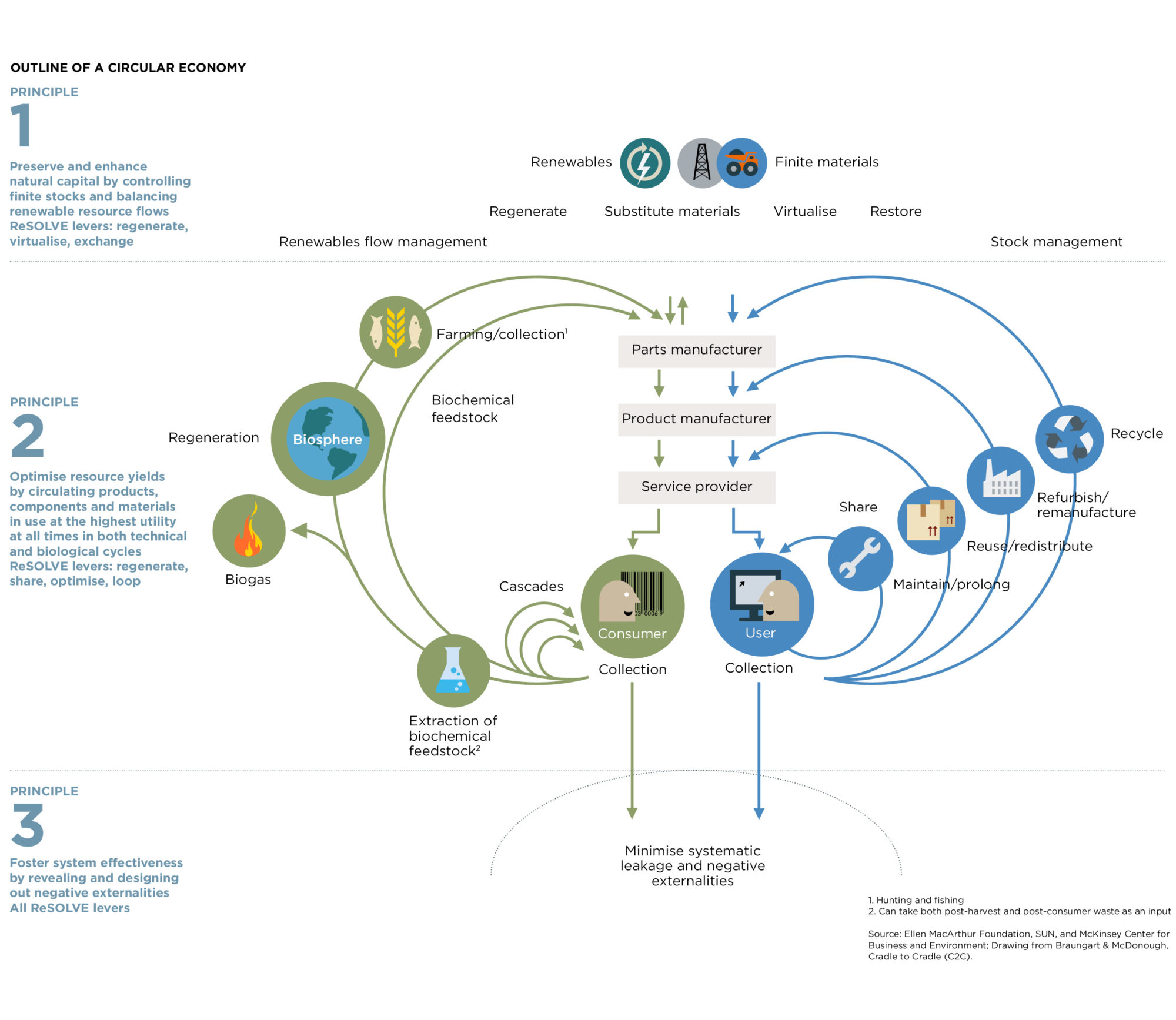 Figure 1 - Infographic with principles and cycles of a circular economy